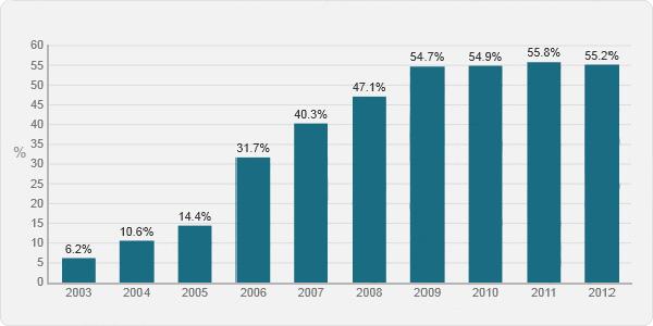 Namų ūkiai nuo 2003