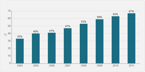 Namų ūkiai nuo 2004