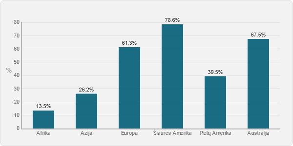Gyventojai turinys prieigą nuo 2011